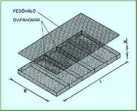 Gabion fonotthálós matrac
